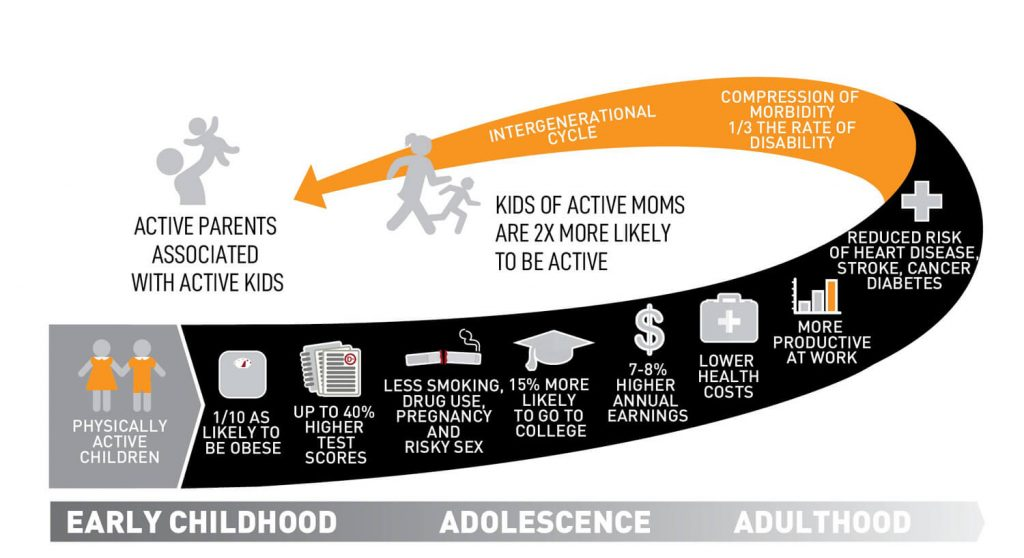 Aspen Institute Sports Society Project Play Infographic showing the research shows that youth sports have compounding benefits to make kids and adults active, healthy and successful